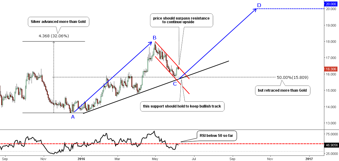 Silver; Daily Chart