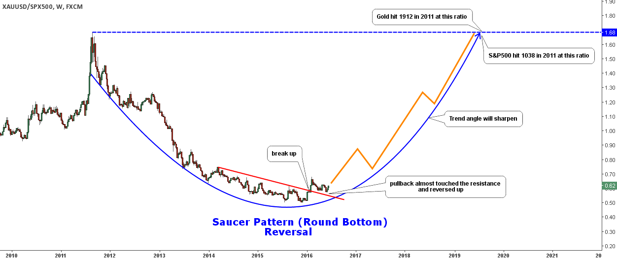 Gold Vs. S&P 500: Saucer Reversal Pattern