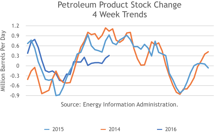 Petroleum Product Stock Change, 4 Week Trends, 2013, 2014, 2015, 2016