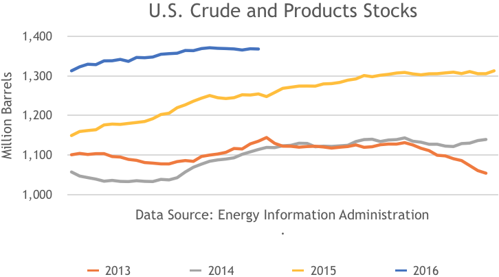US Crude and Product Stocks, 2013, 2014, 2015, 2016