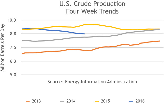 US Crude Production, 4 Week Trend, 2013, 2014, 2015, 2016