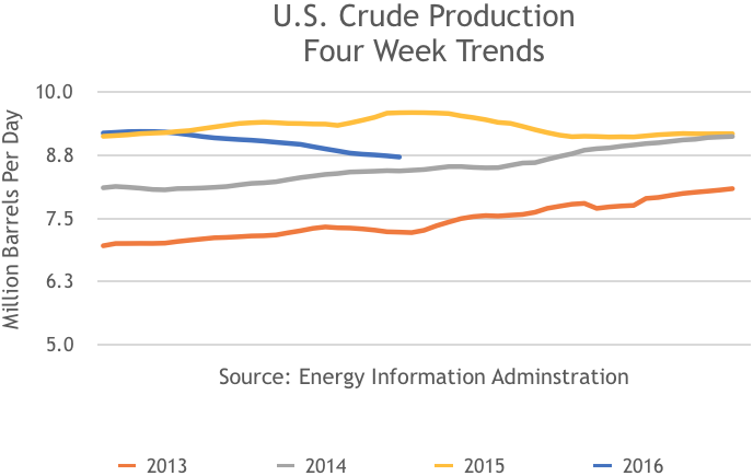 US Crude Oil Production 4 Week