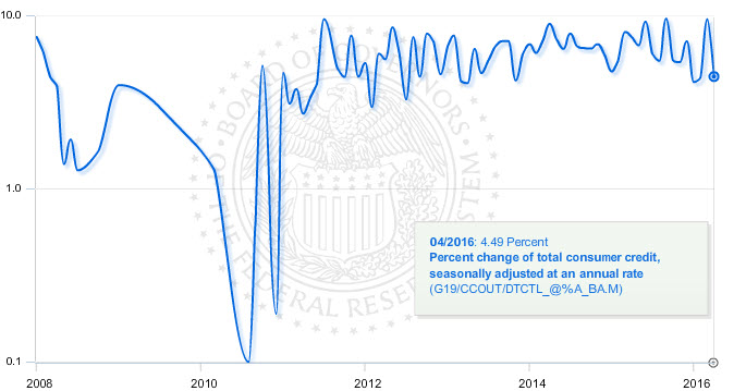 U.S. consumer credit growth