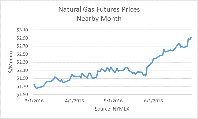 Chart of Natural Gas Futures Prices