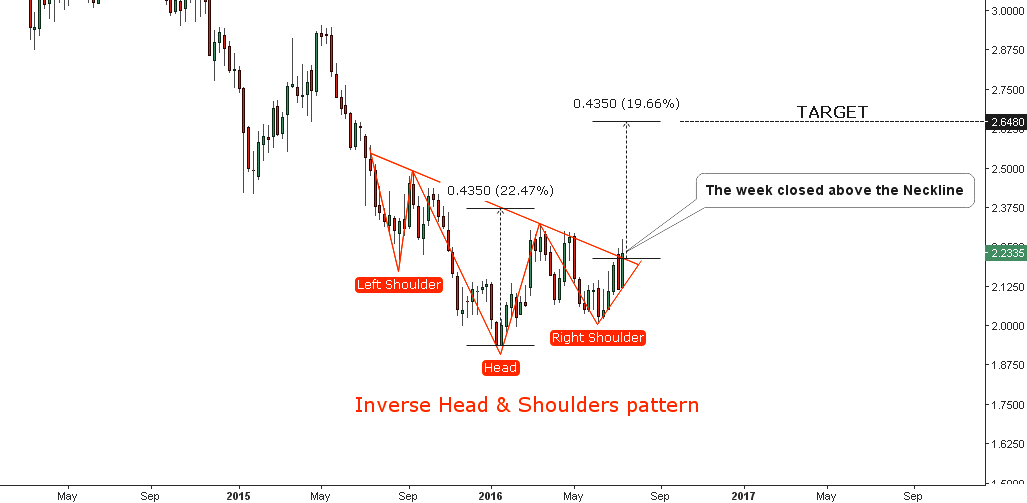 Chart 2. Copper Weekly: Inverse Head & Shoulders Pattern