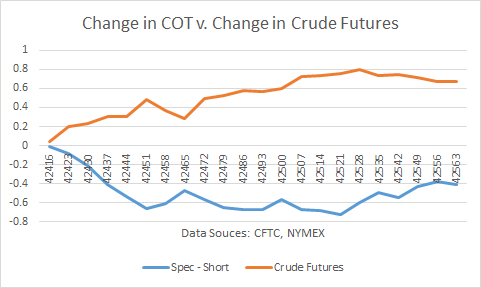 Change in COT vs. Change in Crude Futures