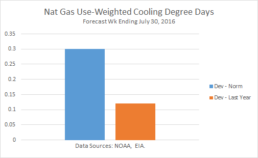 Nat-Gas Use-Weighted Cooling Degree Days Graph (Forecast)
