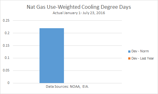 Nat-Gas Use-Weighted Cooling Degree Days Graph (Actual)