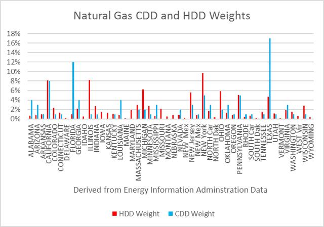 Natural Gas CDD and HDD Weights
