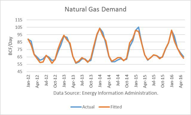 Natural Gas Demand