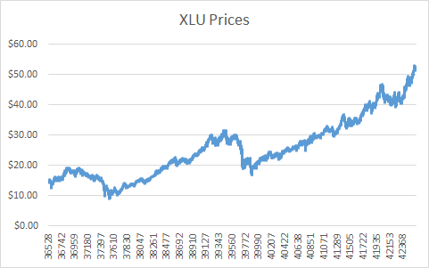 Graph of XLU Prices