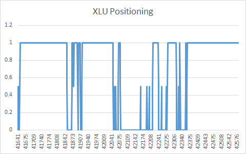 XLU Positioning Out-of-Sample