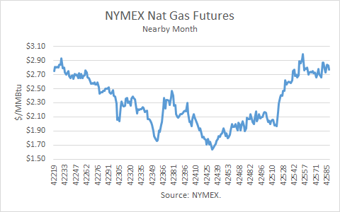 NYMEX Nat Gas Futures Nearby Month