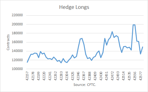 Nat Gas Hedge Longs
