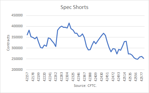 Nat Gas Spec Shorts