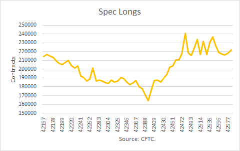 Nat Gas Spec Longs