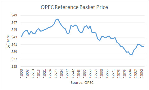OPEC Reference Basket Price