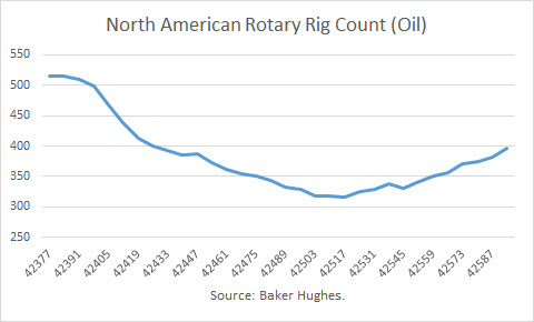 North American Rotary Rig Count (Oil)