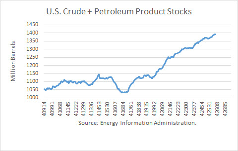 U.S. Crude +Petroleum Product Stocks