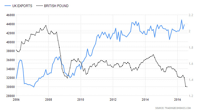 UK Exports vs. British Pound