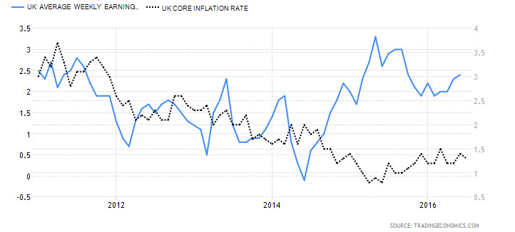 UK Avg. Weekly Earnings vs. UK Core Inflation