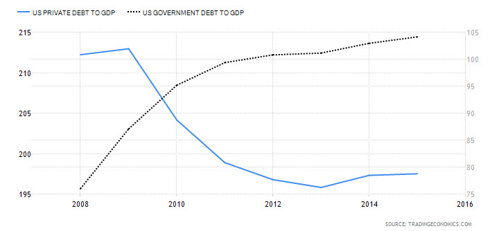 U.S. Private Debt to GDP vs. U.S. Govt.