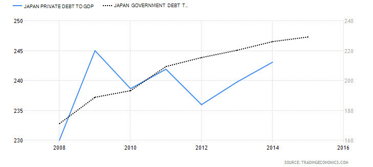 Japan Private Debt to GDP vs. Japanese Govt.