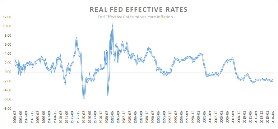 Real FED effective Rates