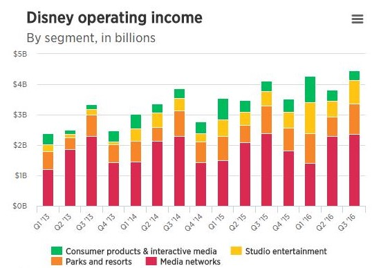 Disney Operating Income
