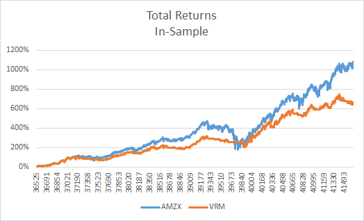 Total Returns AMZX vs. VRM