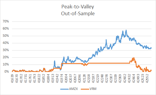 Peak To Valley AMZX vs. VRM