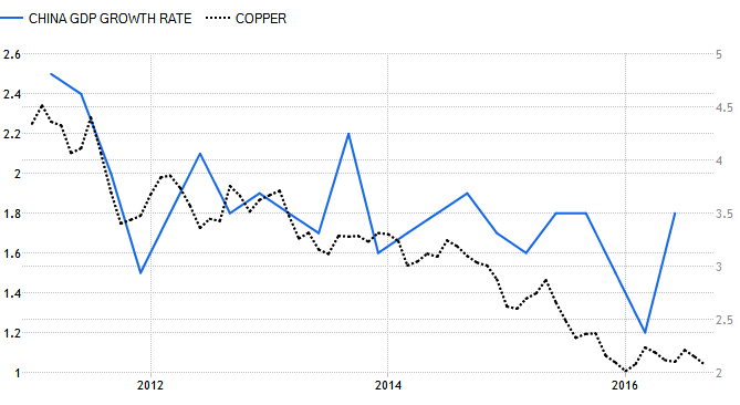 China GDP Growth Rate-Copper Correlation