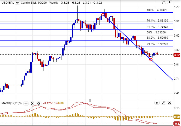 Weekly Chart of USD/BRL