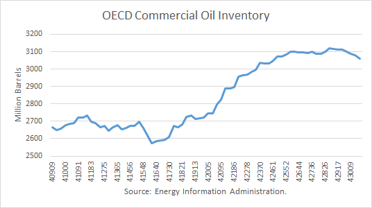 OECD Commercial Oil Inventory