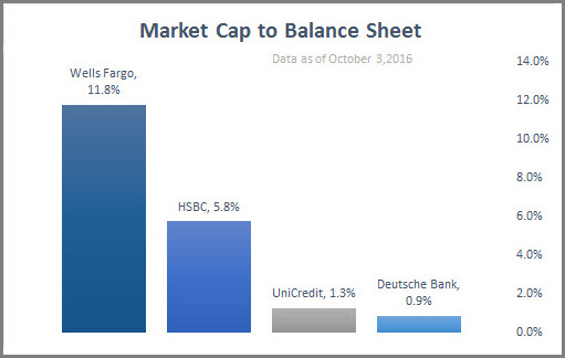 Market Cap to balance Sheet Big Banks