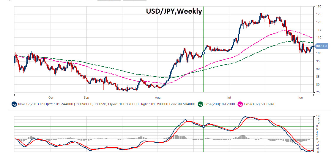 Weekly MarketClub Chart of USD/JPY