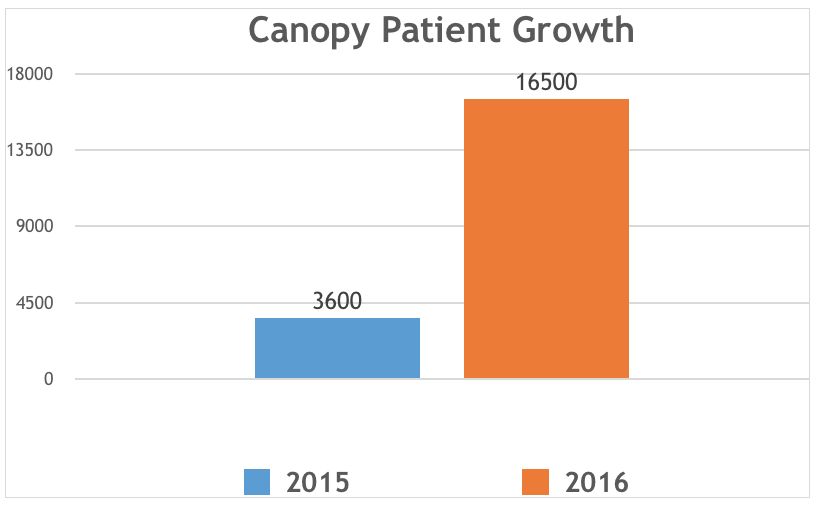 Canopy Growth Corporation (CGC.TO) patient Growth Chart