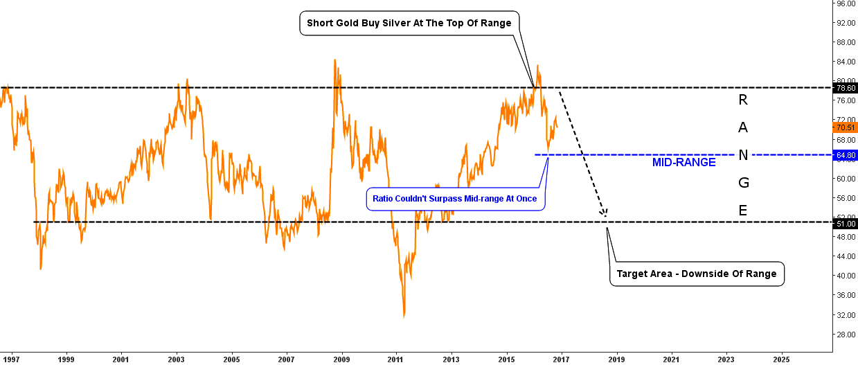 Gold/Silver ratio Chart Mid-Range barrier