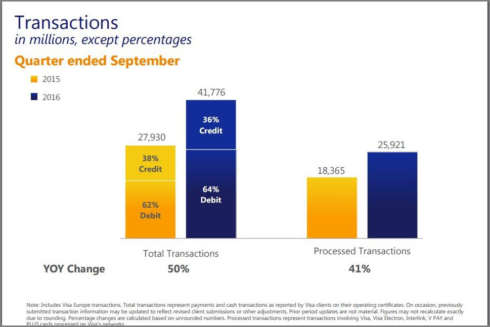 Total transactions driven by Visa Europe