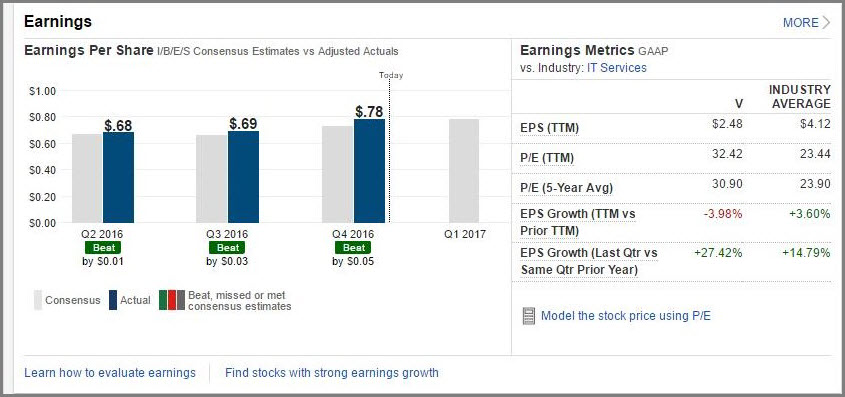 Quarterly EPS growth with a significant uptick largely due to Visa Europe integration