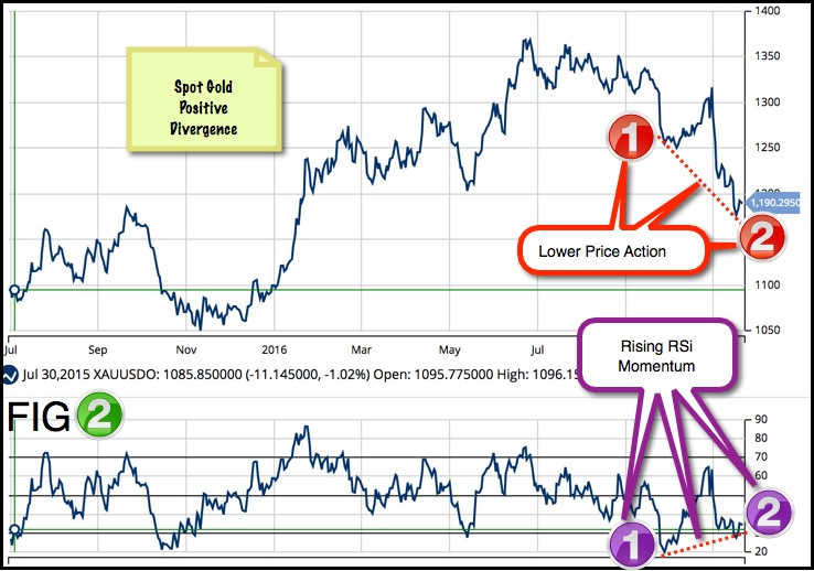 Gold (FOREX:XAUUSDO) RSI Readings