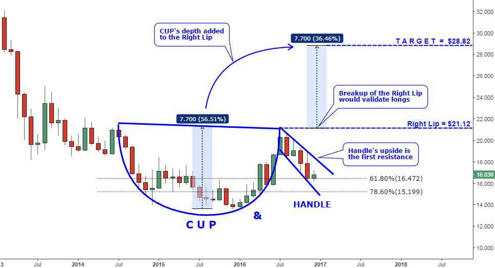 Monthly Chart Of Silver W/Cup and Handle Chart Pattern