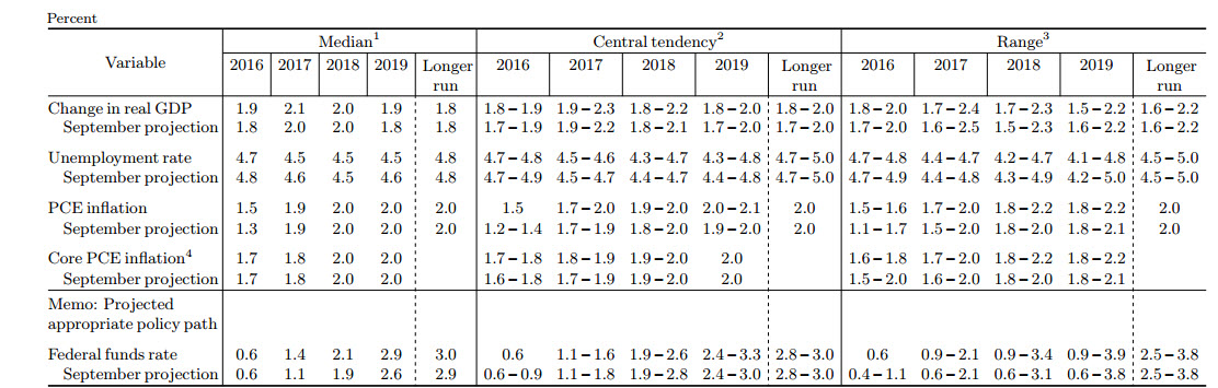 Federal Reserve GDP Outlook