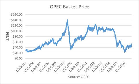 OPEC Basket Price Crude Oil