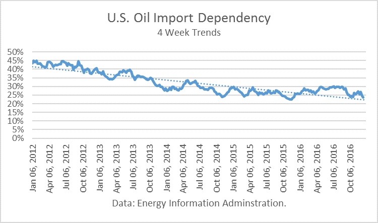 U.S. Oil Import Dependency