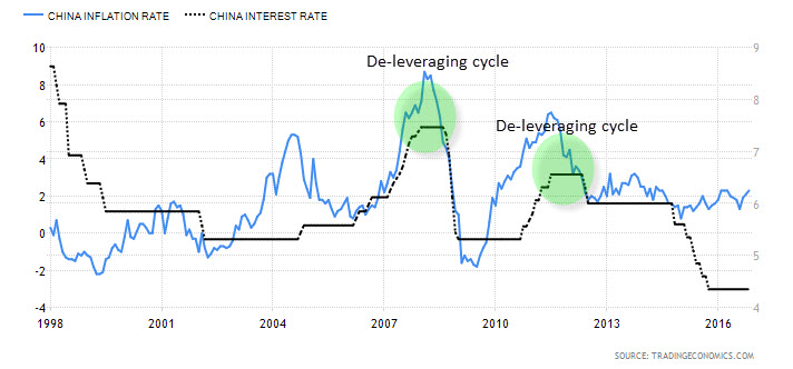 China Inflation vs. Interest Rate