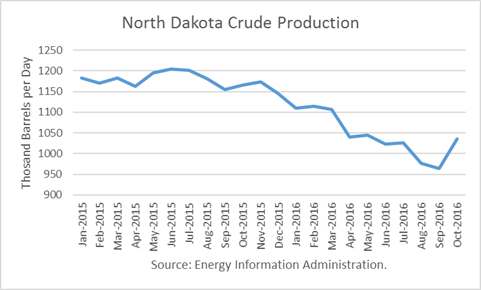 North Dakota Crude Production