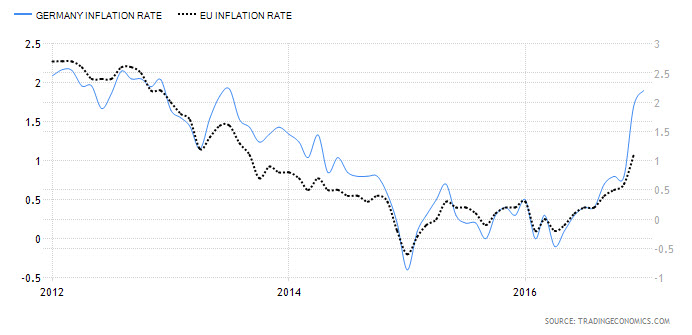 German vs. EU Inflation Chart