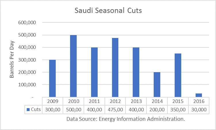 Saudi Seasonal Crude Oil Cuts