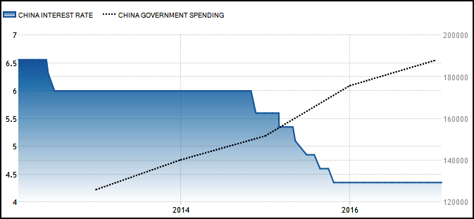 Chinese Interest Rate vs. Govt. Spending